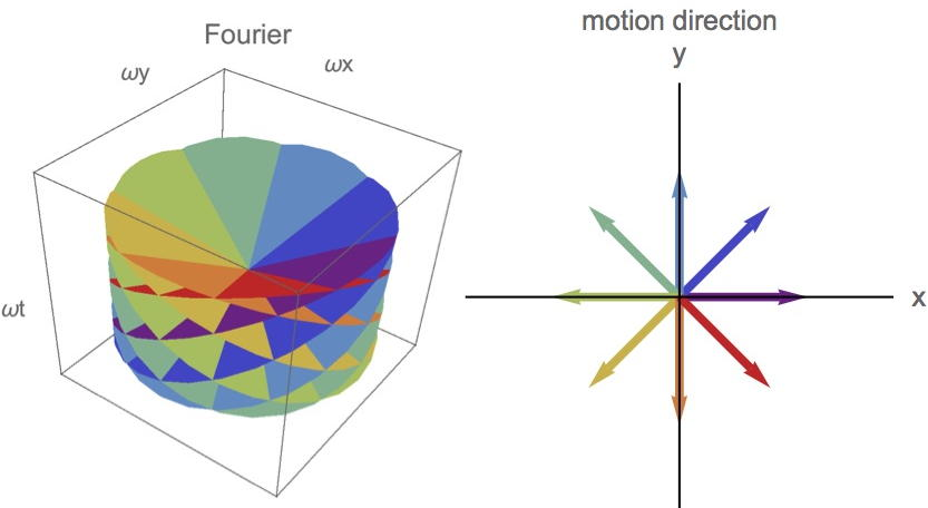 This figure was created to illustrate the structure of the 3D Fourier space of image motion. Unpublished data. (c) Hsin-Hao Yu.